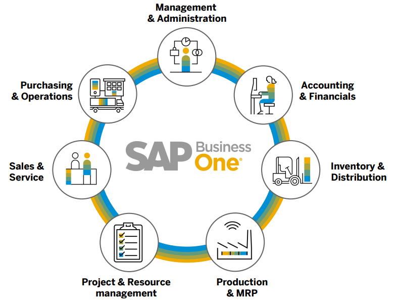 Phần mềm ERP SAP Business One
